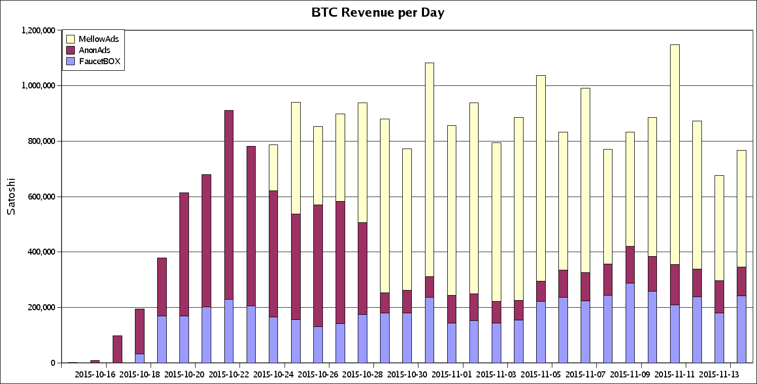 BTC Revenue